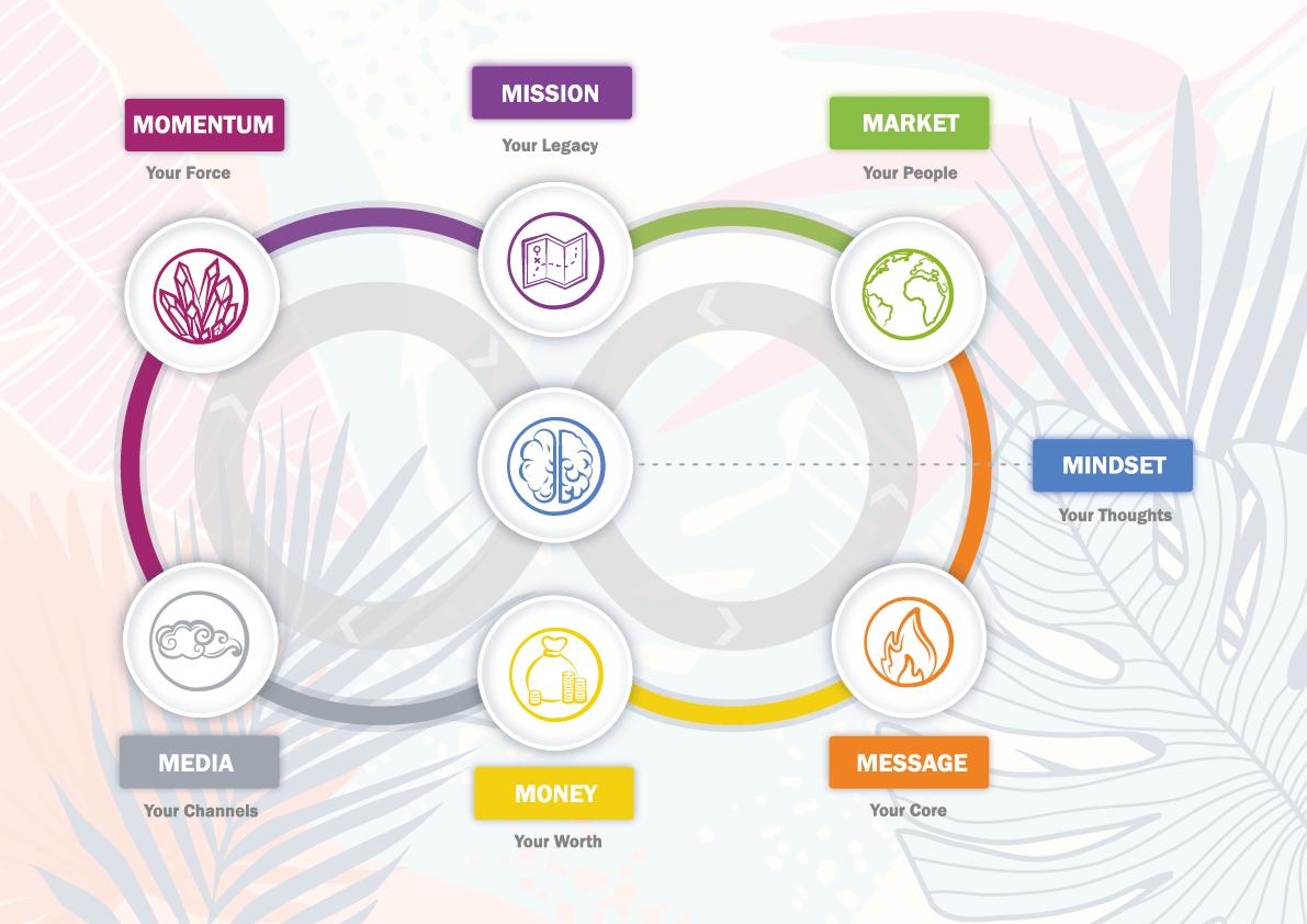 Koogar Marketing Eco System-Methodology